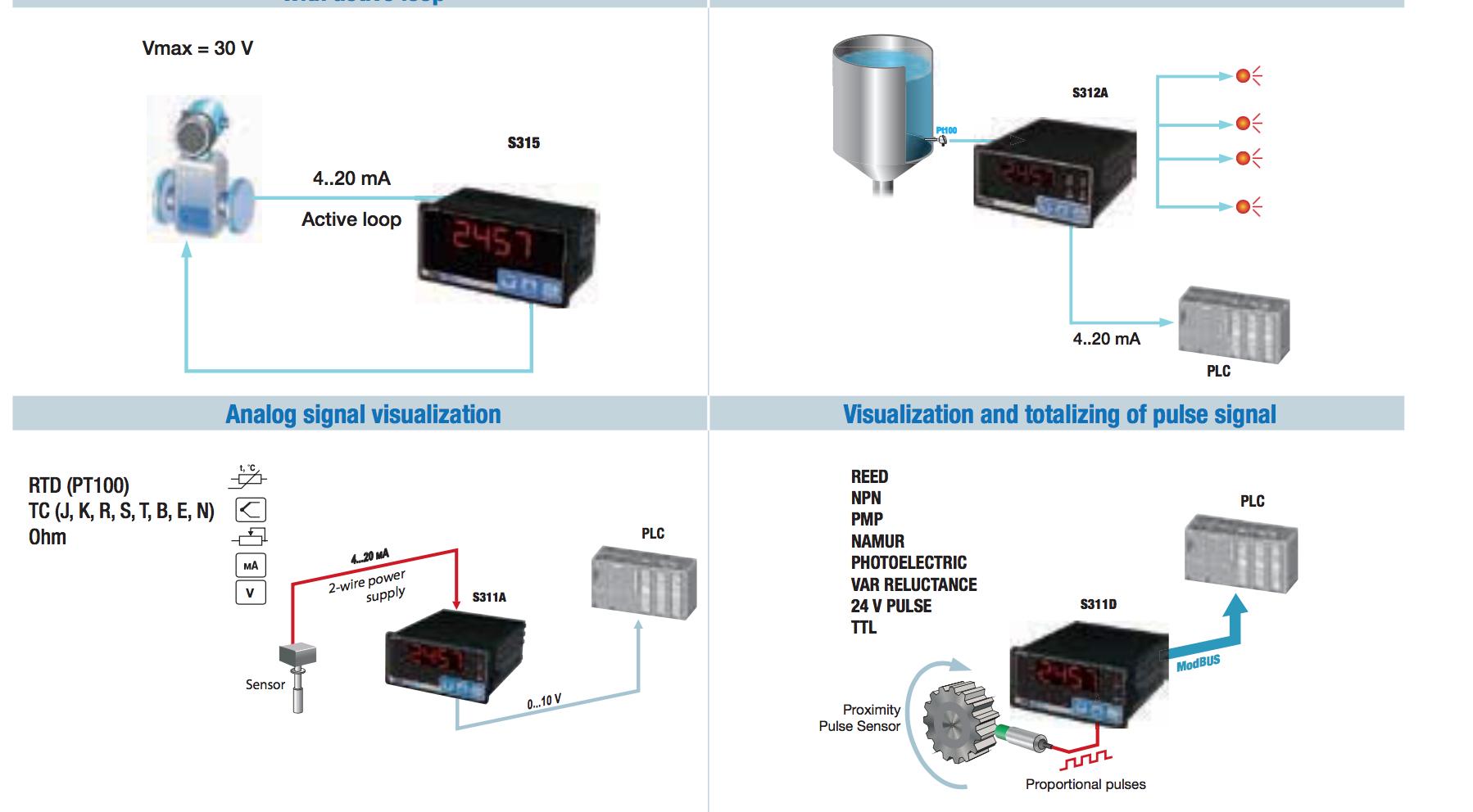 Ứng dụng Bộ hiến thị áp suất và điều khiển áp suất