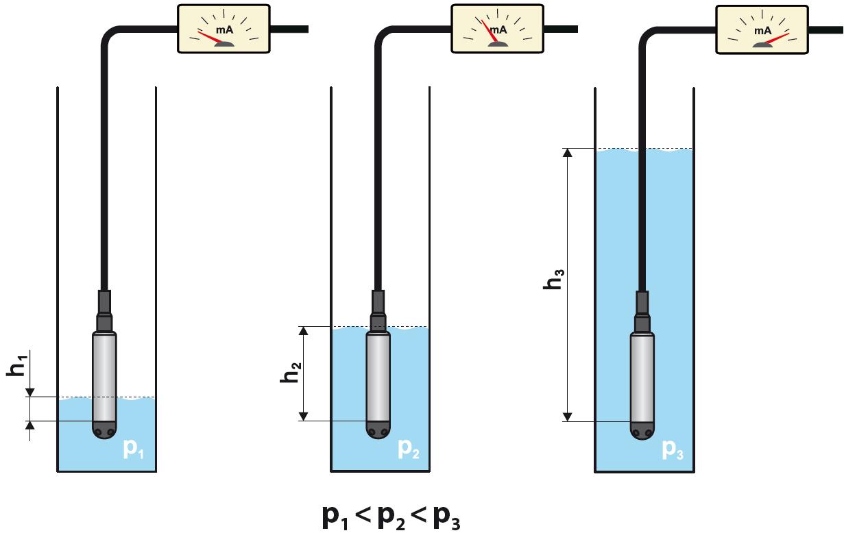Nguyên lý làm việc cảm biến thủy tĩnh