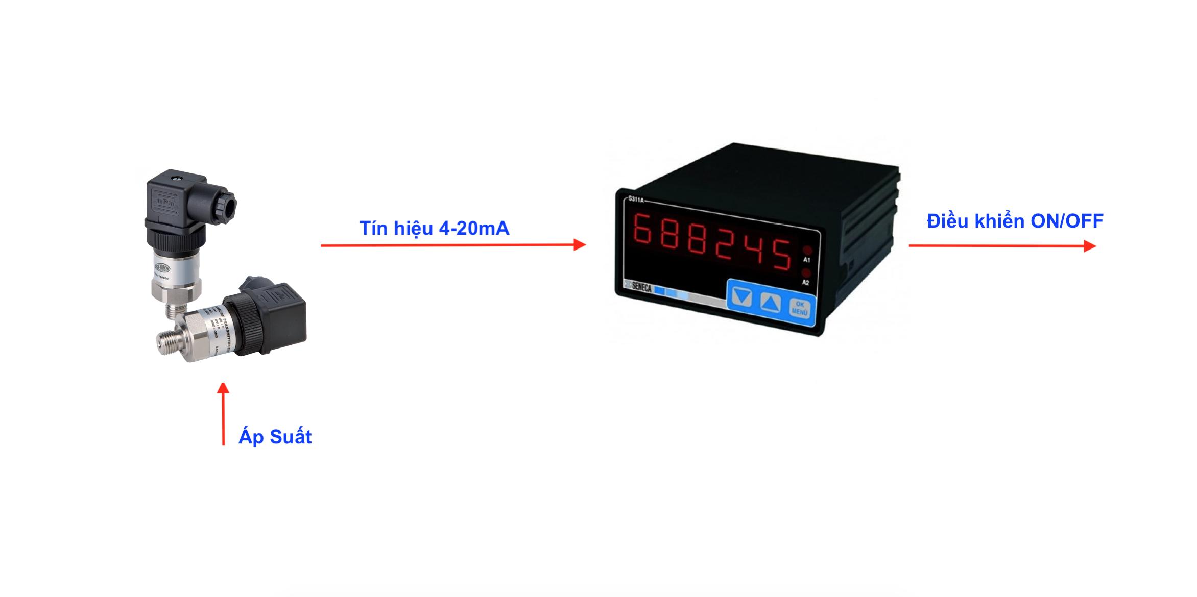 Sensor đo áp suất