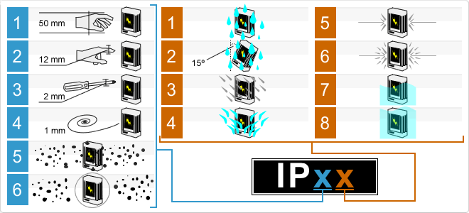 cấp bảo vệ IP