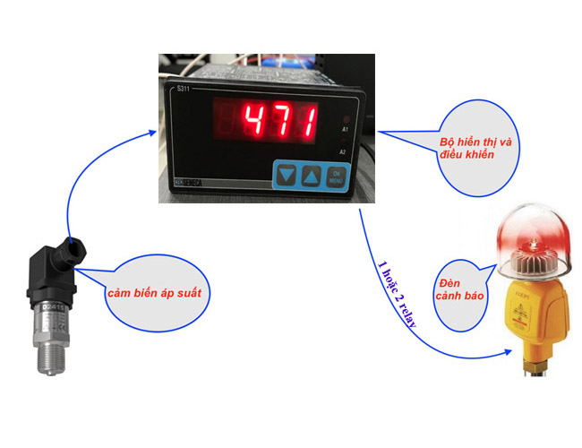 cảm biến áp suất là gì