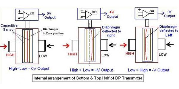nguyên lý hoạt động của cảm biến áp suất