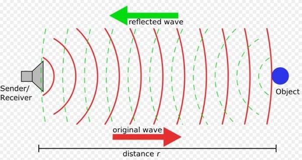 Nguyên lý hoạt động sóng siêu âm