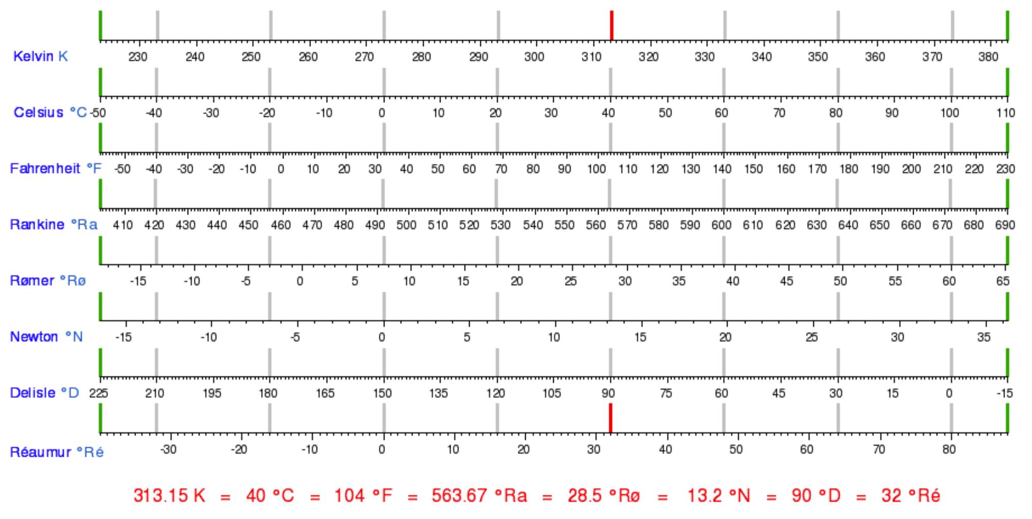 Bảng so sánh các thang đo nhiệt độ