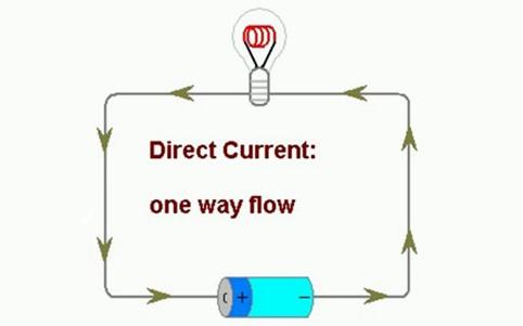 dòng điện ac và dc là gì