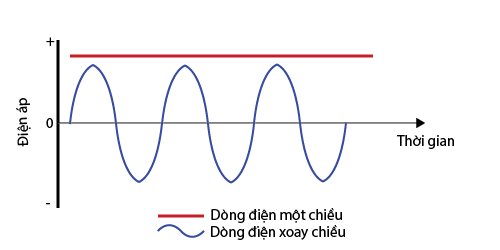 Đồ thị hiển thị dòng điện 1 chiều và dòng điện xoay chiều