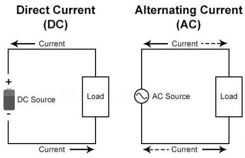 Dòng điện dc và ac là gì?