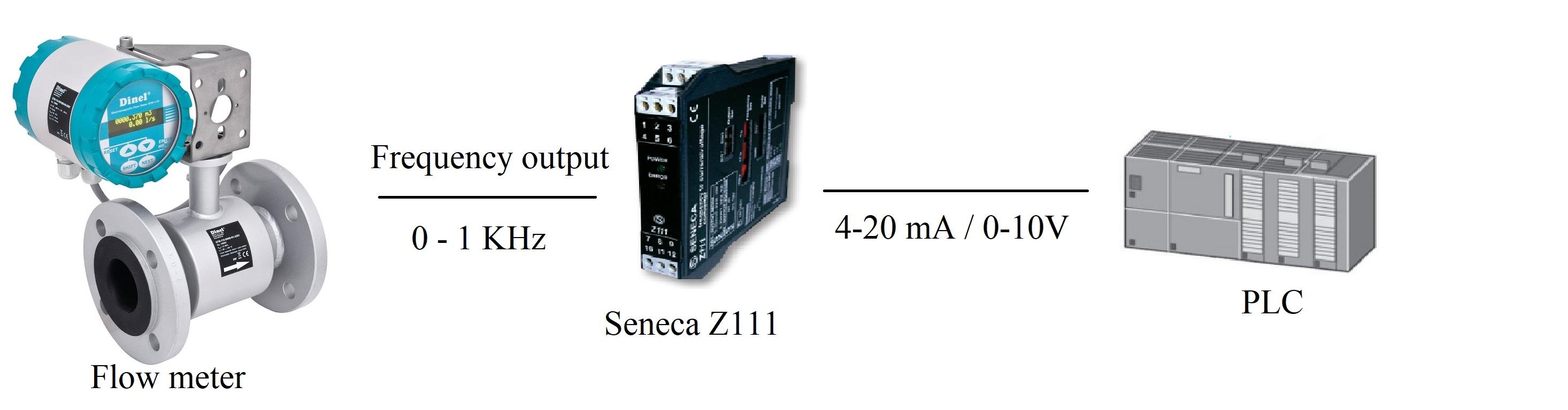 Bộ chuyển đổi tín hiệu digital ra analog