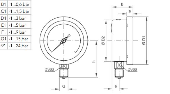 thang đo của đồng hồ áp suất âm dương
