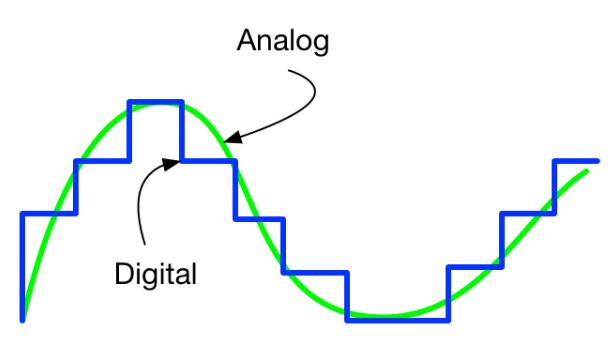 đồ thị biểu diễn tín hiệu analog và digital