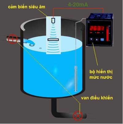 ứng dung cảm biến siêu âm đo mức nước