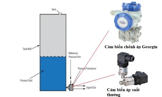 phương pháp đo mức chất lỏng bằng cảm biến áp suất