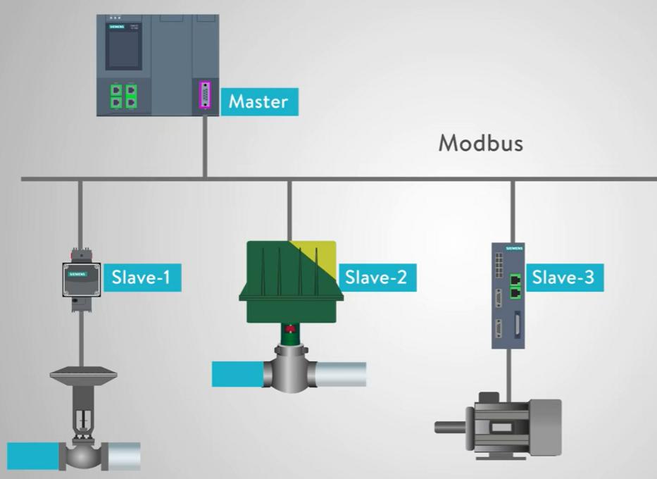mô hình master/slave trong modbus