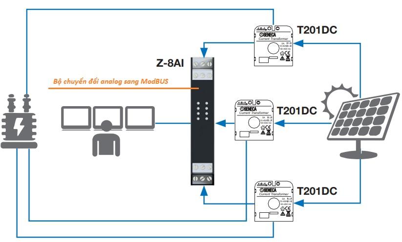 Ứng dụng của biến dòng analog trong quản lý năng lượng mặt trời