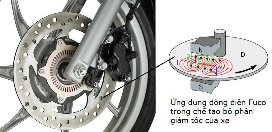 ứng dụng dòng điện fuco trong bộ phận giảm tốc