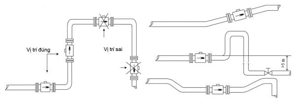 cách lắp đồng hồ đo lưu lượng