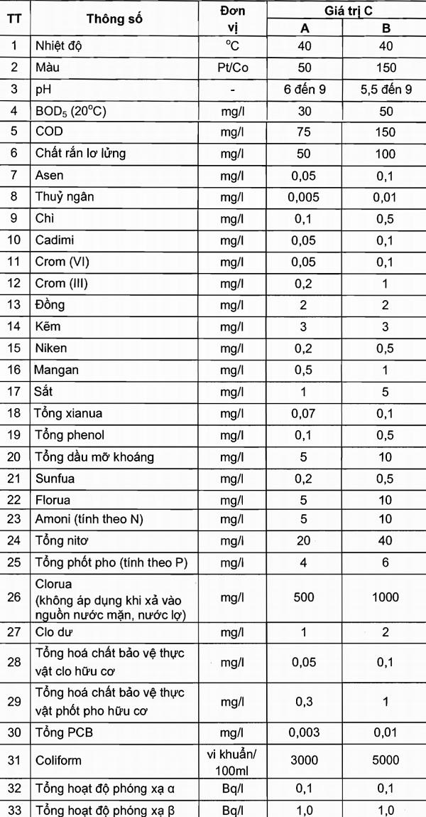tiêu chuẩn nước thải công nghiệp